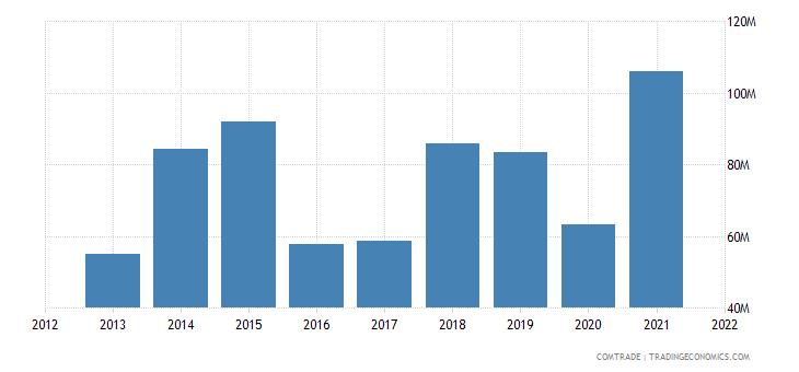peru exports guatemala