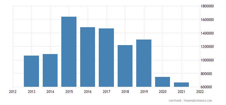 peru exports hungary