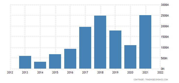 peru exports india