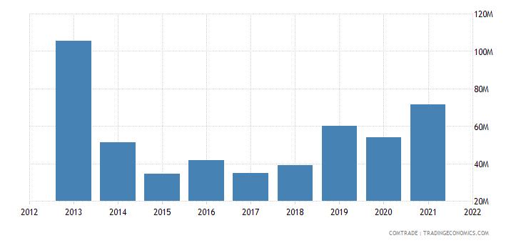 peru exports indonesia