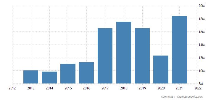 peru exports ireland