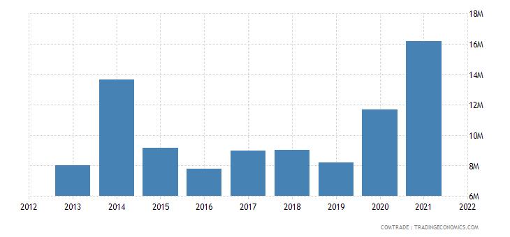 peru exports israel