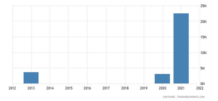 peru exports italy zinc ores concentrates