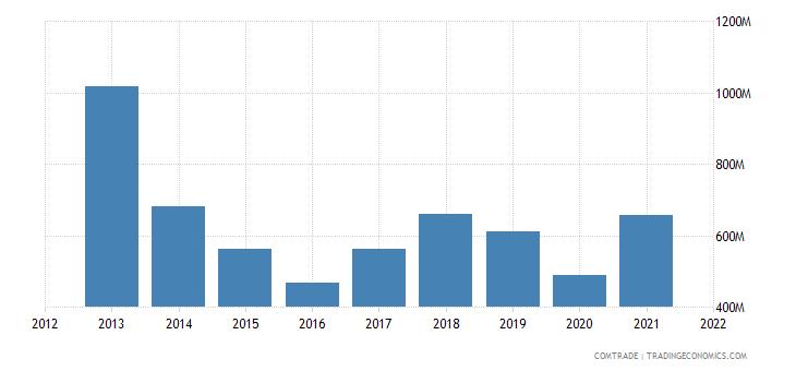 peru exports italy