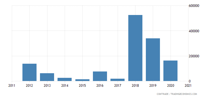 peru exports kazakhstan