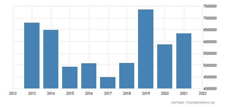 peru exports lithuania