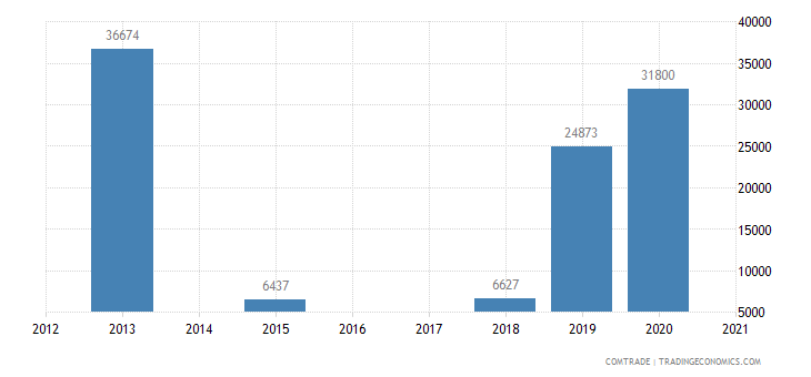 peru exports macedonia