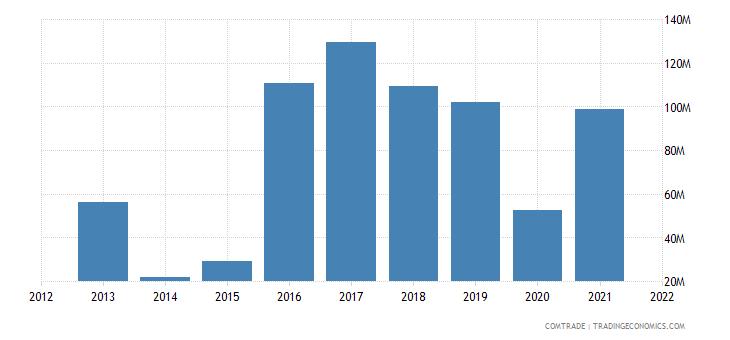 peru exports malaysia