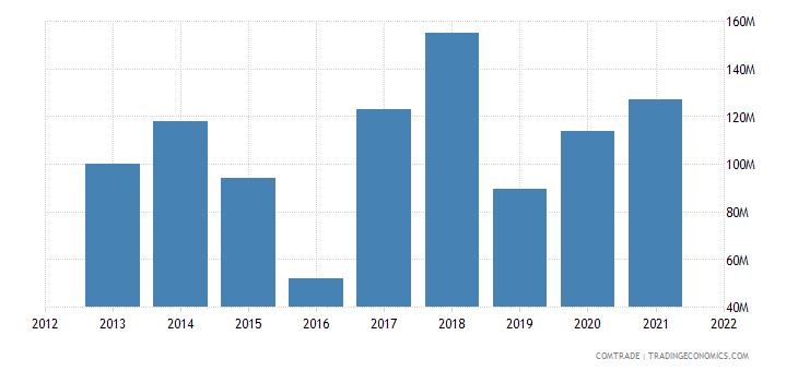 peru exports namibia