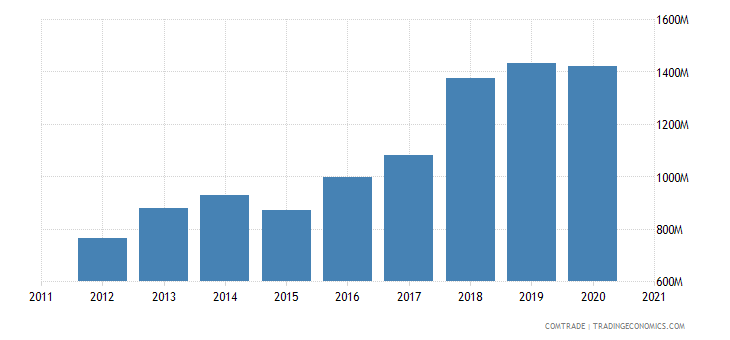 peru exports netherlands