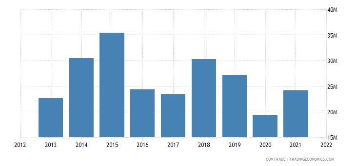 peru exports new zealand