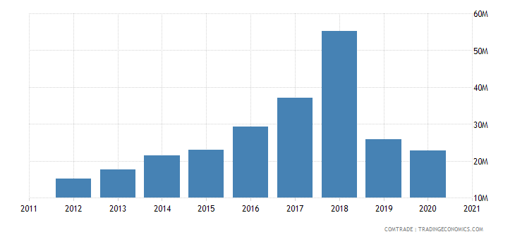peru exports nicaragua