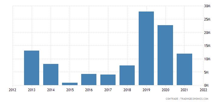 peru exports nigeria