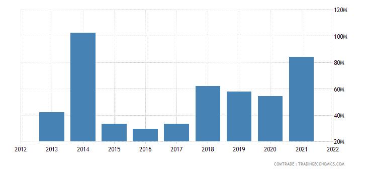 peru exports norway