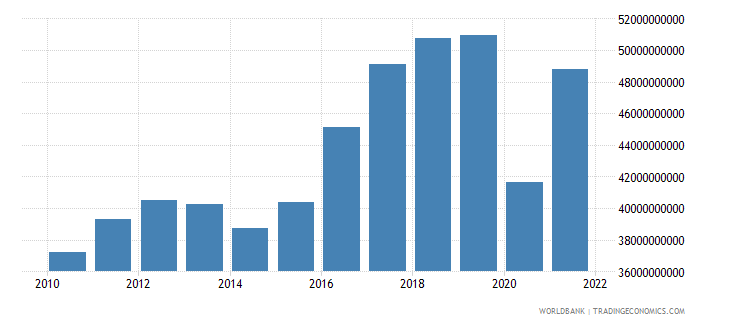 peru exports of goods and services constant 2000 us dollar wb data
