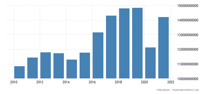 peru exports of goods and services constant lcu wb data