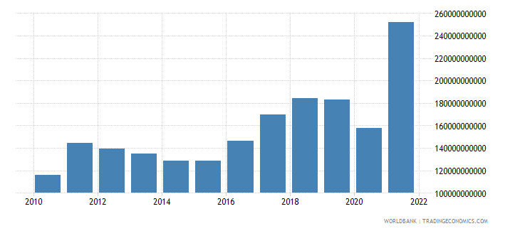 peru exports of goods and services current lcu wb data