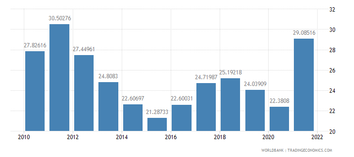 peru exports of goods and services percent of gdp wb data