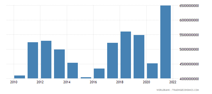 peru exports of goods and services us dollar wb data