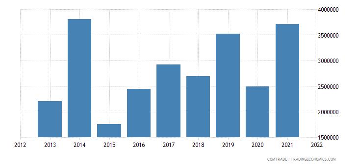 peru exports pakistan
