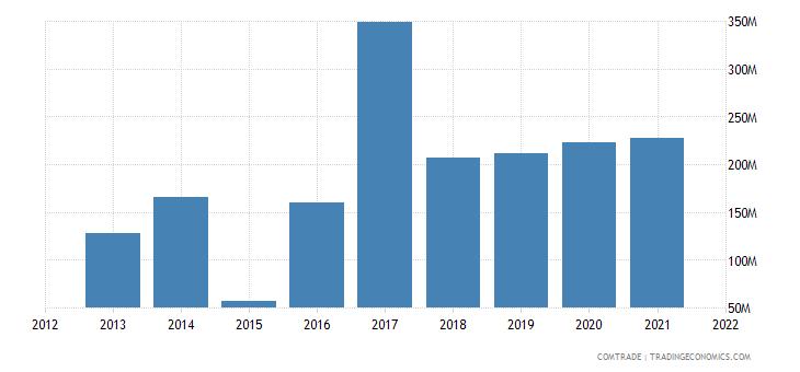 peru exports philippines
