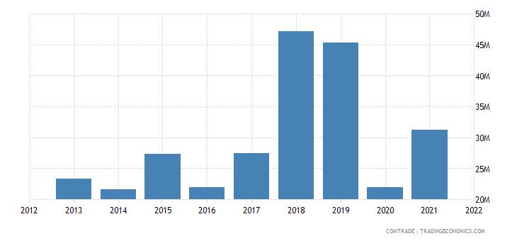 peru exports portugal