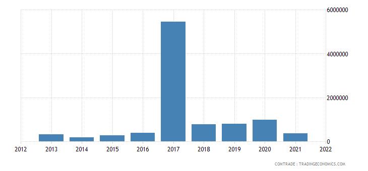 peru exports qatar