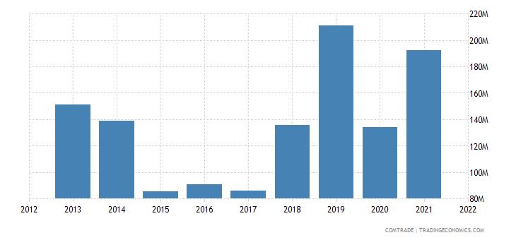 peru exports russia