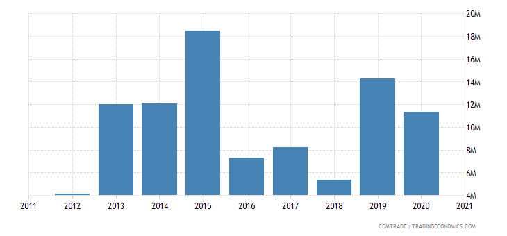 peru exports saudi arabia