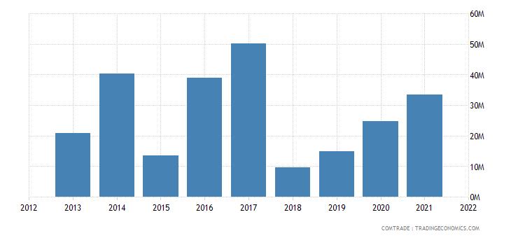 peru exports singapore