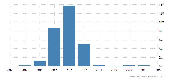 peru exports slovakia