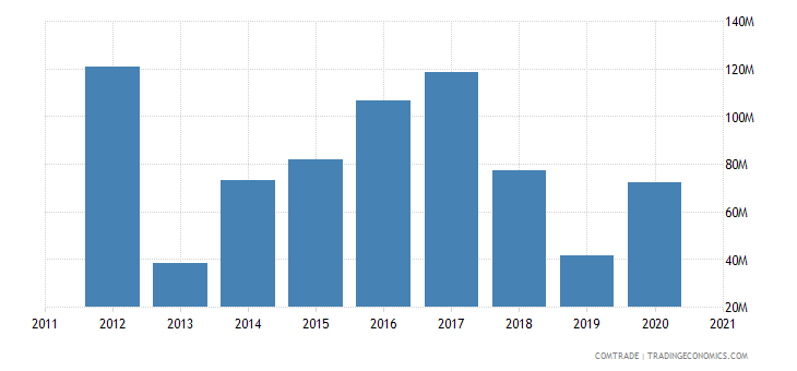 peru exports south africa