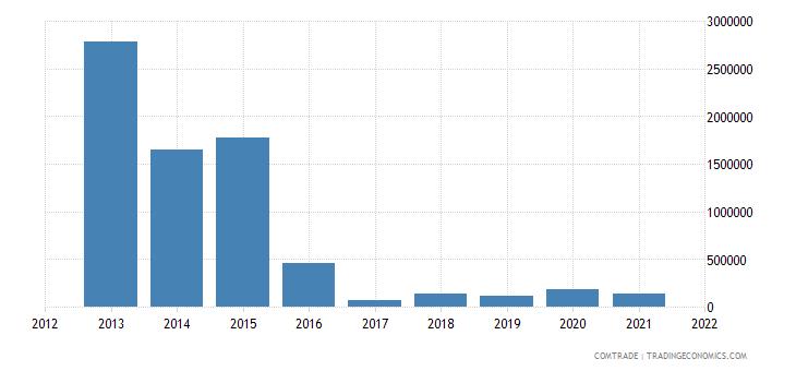 peru exports sri lanka
