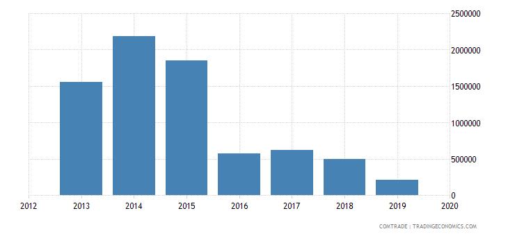 peru exports syria