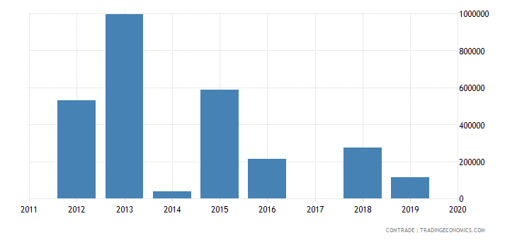peru exports tanzania