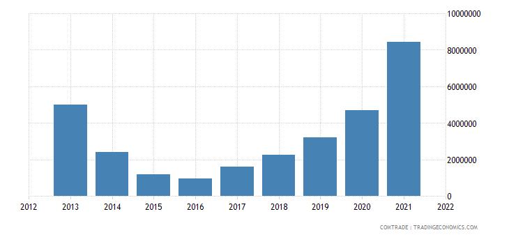 peru exports ukraine