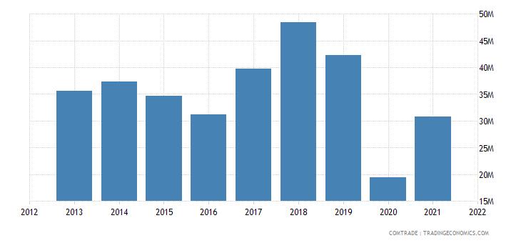 peru exports uruguay