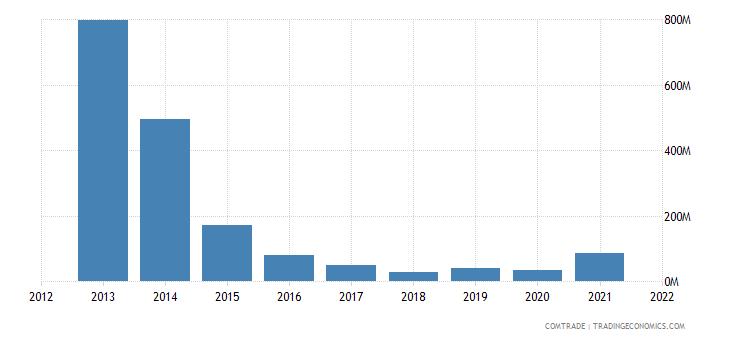 peru exports venezuela