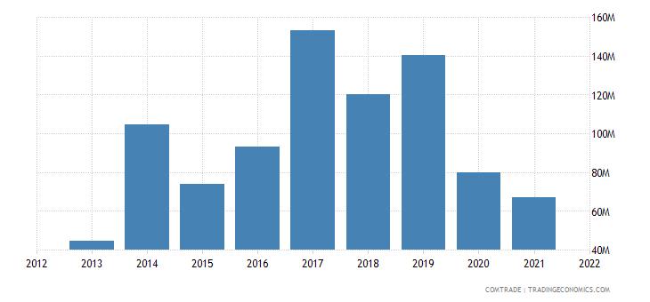 peru exports vietnam