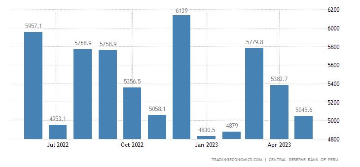 Peru Exports