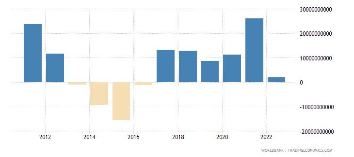 peru external balance on goods and services current lcu wb data