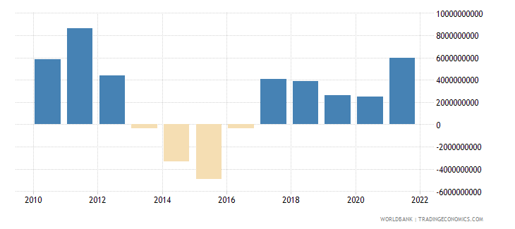 peru external balance on goods and services us dollar wb data