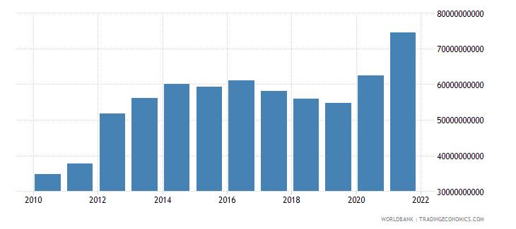 peru external debt stocks long term dod us dollar wb data