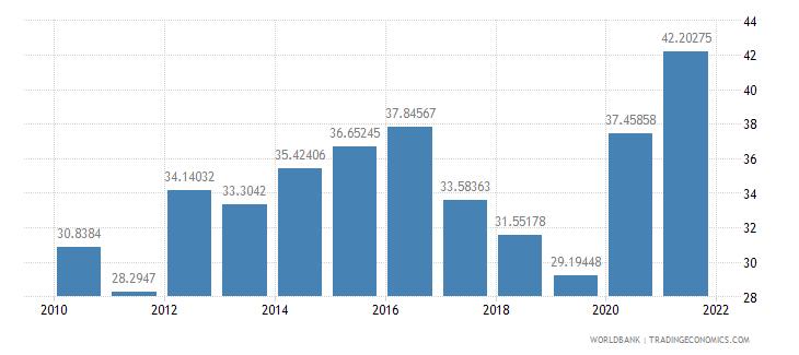 peru external debt stocks percent of gni wb data
