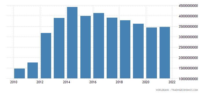 peru external debt stocks private nonguaranteed png dod us dollar wb data