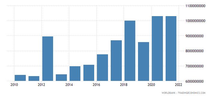 peru external debt stocks short term dod us dollar wb data