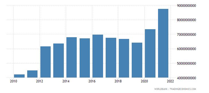 peru external debt stocks total dod us dollar wb data