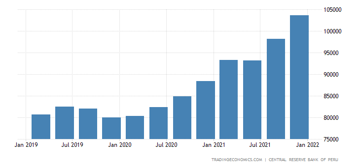 Peru Total Gross External Debt