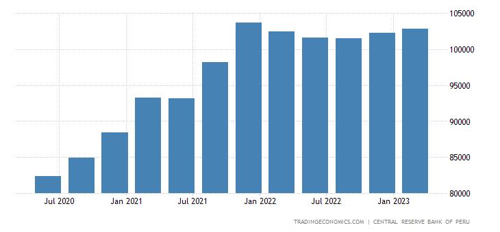 Peru Total Gross External Debt