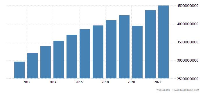 peru final consumption expenditure constant lcu wb data